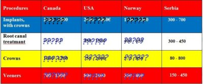 how much do they cost in your country, dental services, Dental services prices